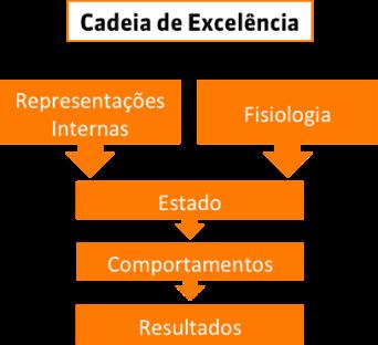 cadeia_de_excelencia.png